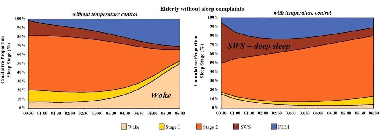 mehr tiefschlaf